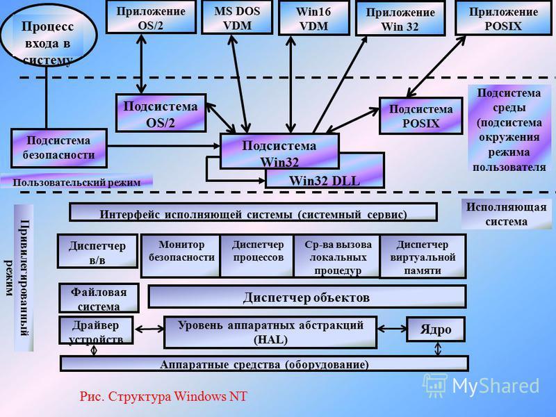 Подсистема среды (подсистема окружения режима пользователя Процесс входа в систему Приложение OS/2 MS DOS VDM Win16 VDM Приложение Win 32 Приложение POSIX Подсистема безопасности Подсистема OS/2 Win32 DLL Подсистема Win32 Подсистема POSIX Интерфейс и