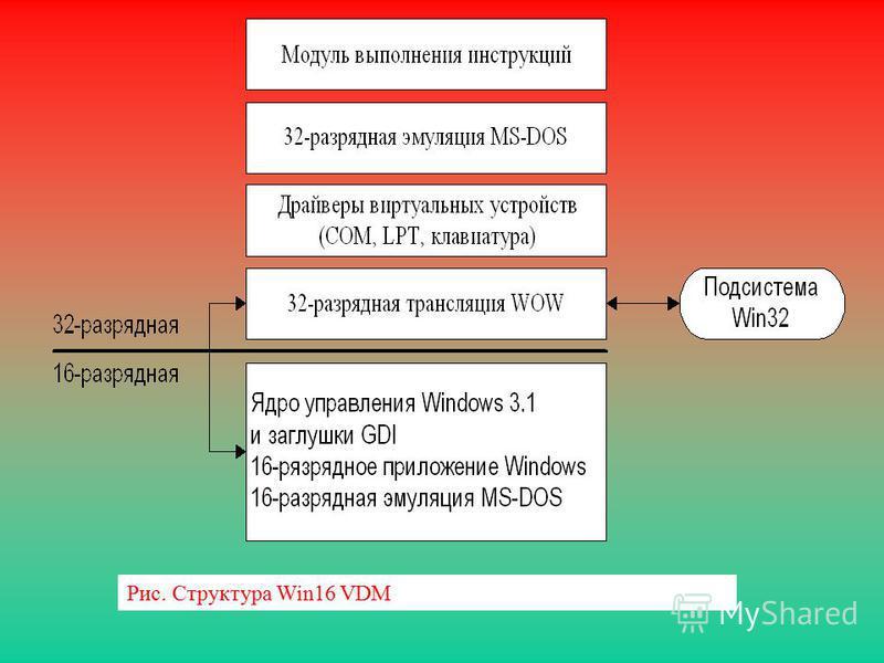 Рис. Структура Win16 VDM