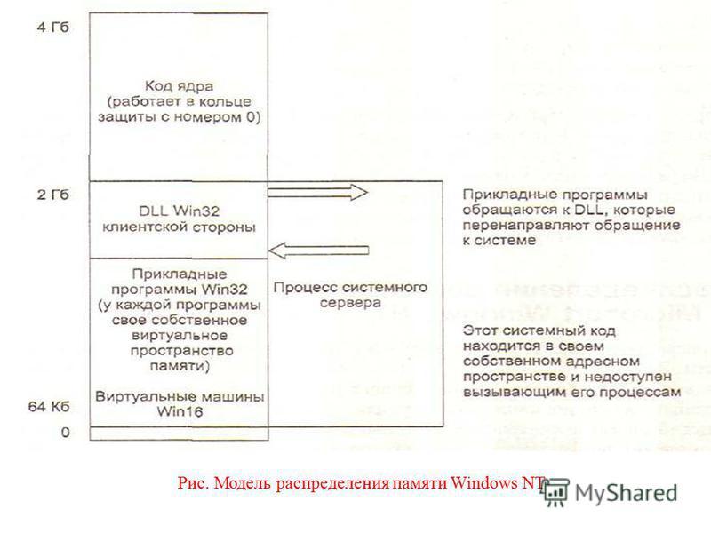 Рис. 7. Модель распределения виртуальной памяти в Windows/NT Рис. Модель распределения памяти Windows NT