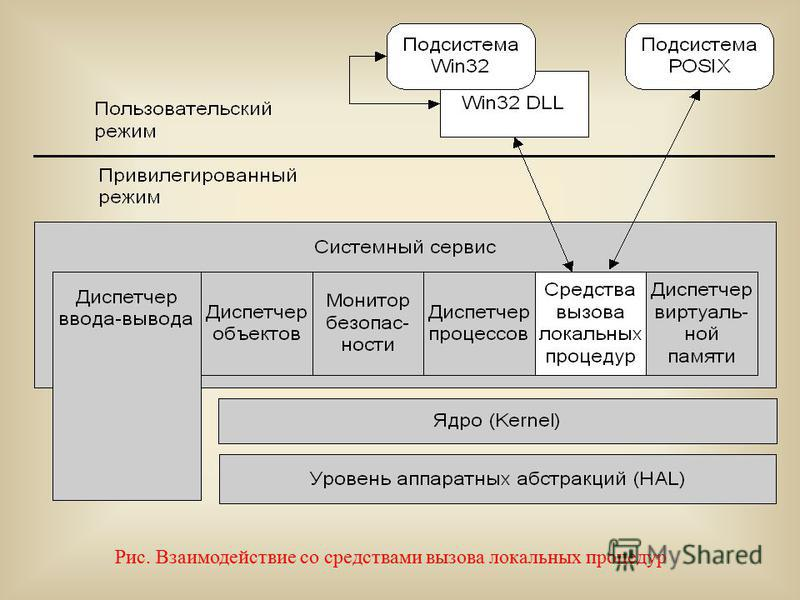Рис. Взаимодействие со средствами вызова локальных процедур