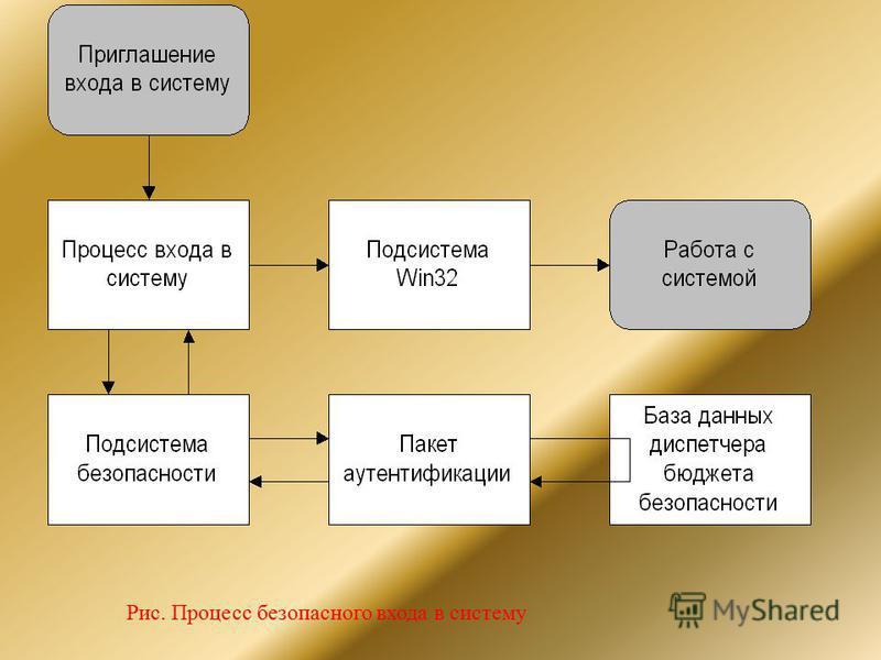 Рис. Процесс безопасного входа в систему