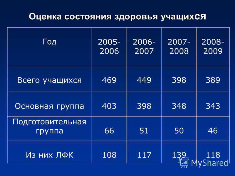 Оценка состояния здоровья учащих ся Год 2005- 2006 2006- 2007 2007- 2008 2008- 2009 Всего учащихся 469449398389 Основная группа 403398348343 Подготовительная группа 66515046 Из них ЛФК108117139118