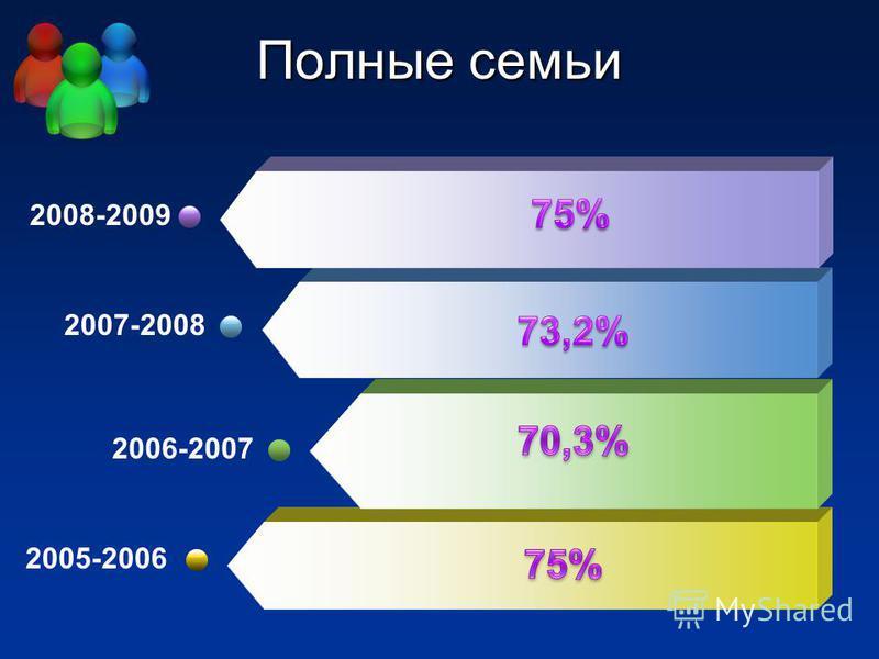 Полные семьи 2005-2006 2006-2007 2007-2008 2008-2009