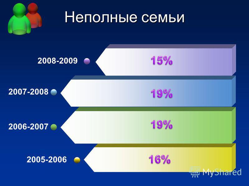 Неполные семьи 2005-2006 2006-2007 2007-2008 2008-2009