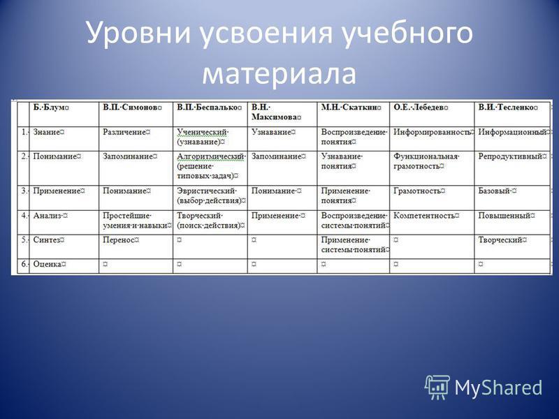Уровни усвоения учебного материала