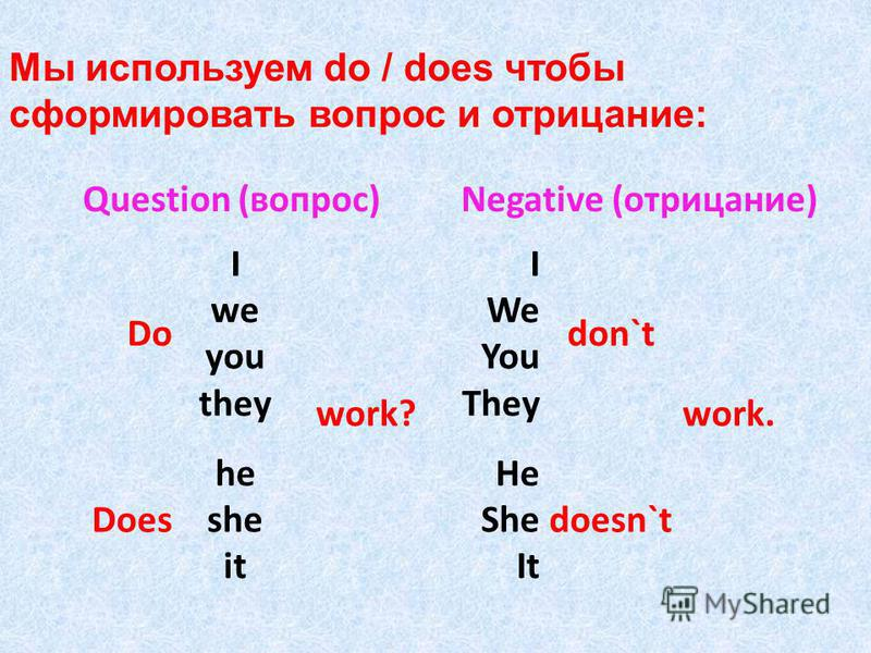 Question (вопрос)Negative (отрицание) Do I we you they work? I We You They don`t work. Does he she it He She It doesn`t Мы используем do / does чтобы сформировать вопрос и отрицание: