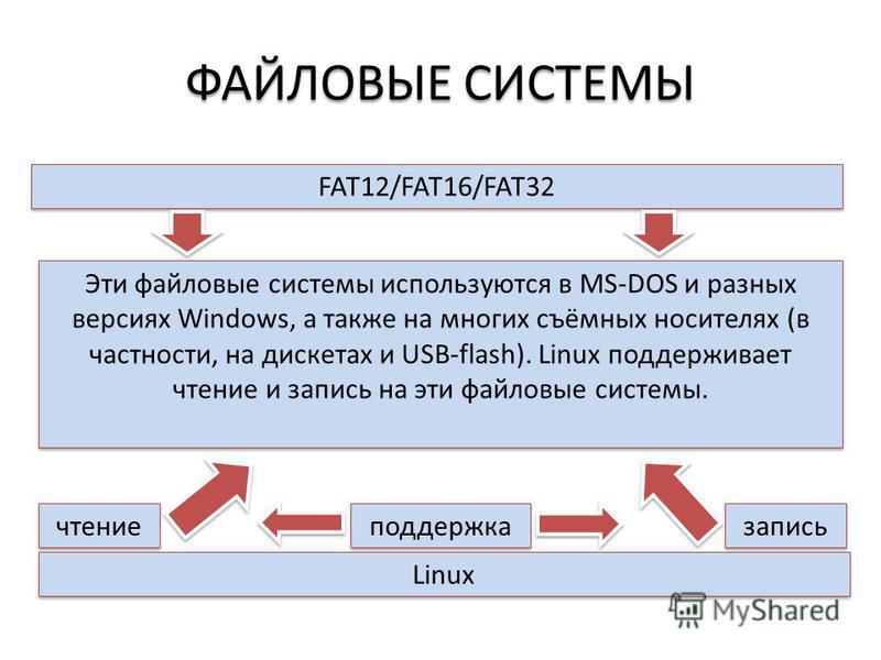 ФАЙЛОВЫЕ СИСТЕМЫ FAT12/FAT16/FAT32 Эти файловые системы используются в MS-DOS и разных версиях Windows, а также на многих съёмных носителях (в частности, на дискетах и USB-flash). Linux поддерживает чтение и запись на эти файловые системы. Linux чтен