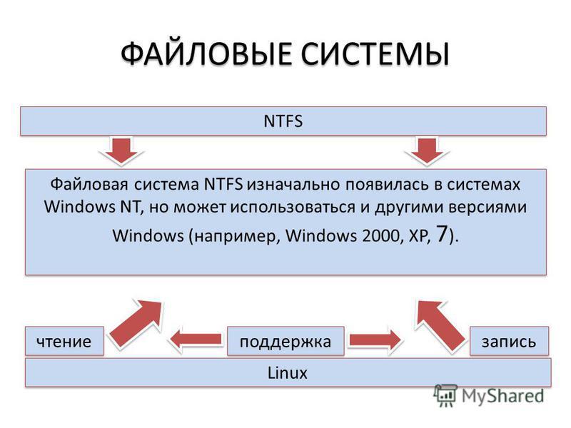 ФАЙЛОВЫЕ СИСТЕМЫ NTFS Файловая система NTFS изначально появилась в системах Windows NT, но может использоваться и другими версиями Windows (например, Windows 2000, XP, 7 ). Linux чтение запись поддержка