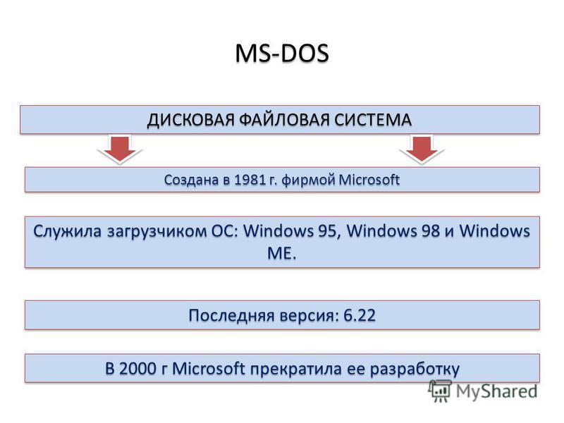 MS-DOS ДИСКОВАЯ ФАЙЛОВАЯ СИСТЕМА Создана в 1981 г. фирмой Microsoft Последняя версия: 6.22 Служила загрузчиком ОС: Windows 95, Windows 98 и Windows ME. В 2000 г Microsoft прекратила ее разработку
