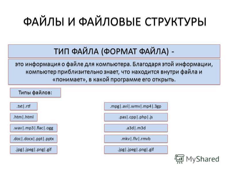 ФАЙЛЫ И ФАЙЛОВЫЕ СТРУКТУРЫ ТИП ФАЙЛА (ФОРМАТ ФАЙЛА) - это информация о файле для компьютера. Благодаря этой информации, компьютер приблизительно знает, что находится внутри файла и «понимает», в какой программе его открыть. Типы файлов:.txt|.rtf.txt|