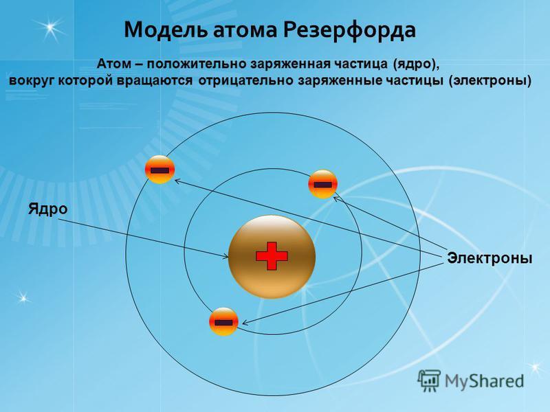 Модель атома Резерфорда Электроны Ядро