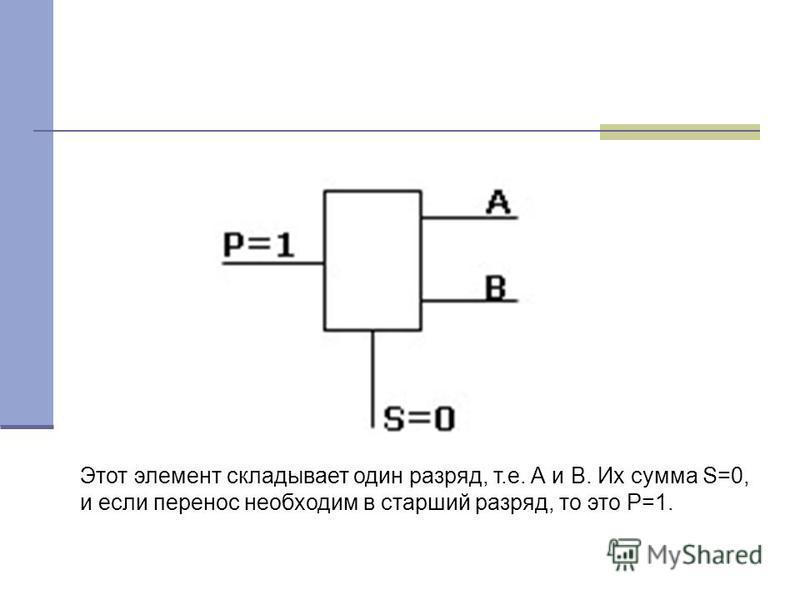 Этот элемент складывает один разряд, т.е. А и В. Их сумма S=0, и если перенос необходим в старший разряд, то это Р=1.