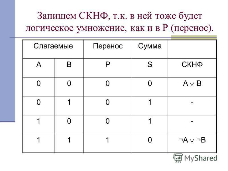 Запишем СКНФ, т.к. в ней тоже будет логическое умножение, как и в Р (перенос). Слагаемые ПереносСумма АВРSСКНФ 0000 A B 0101- 1001- 1110 ¬A ¬B
