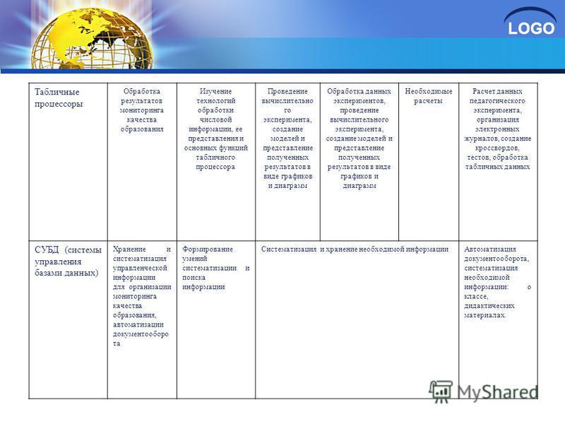 LOGO Табличные процессоры Обработка результатов мониторинга качества образования Изучение технологий обработки числовой информации, ее представления и основных функций табличного процессора Проведение вычислительно го эксперимента, создание моделей и