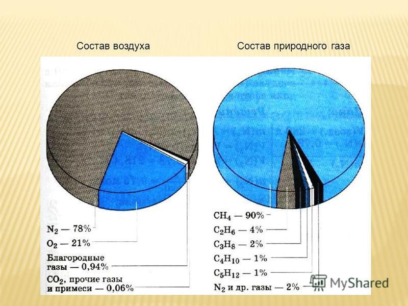 Состав воздуха Состав природного газа