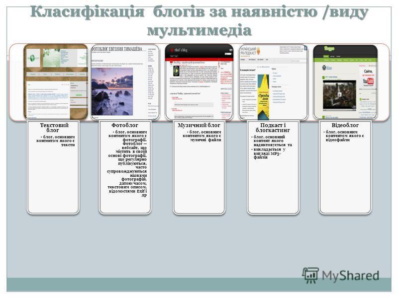 Класифікація блогів за наявністю /виду мультимедіа Текстовий блог блог, основним контентом якого є тексти Фотоблог блог, основним контентом якого є фотографії. Фотоблог вебсайт, що містить в своїй основі фотографії, що регулярно публікуються, часто с