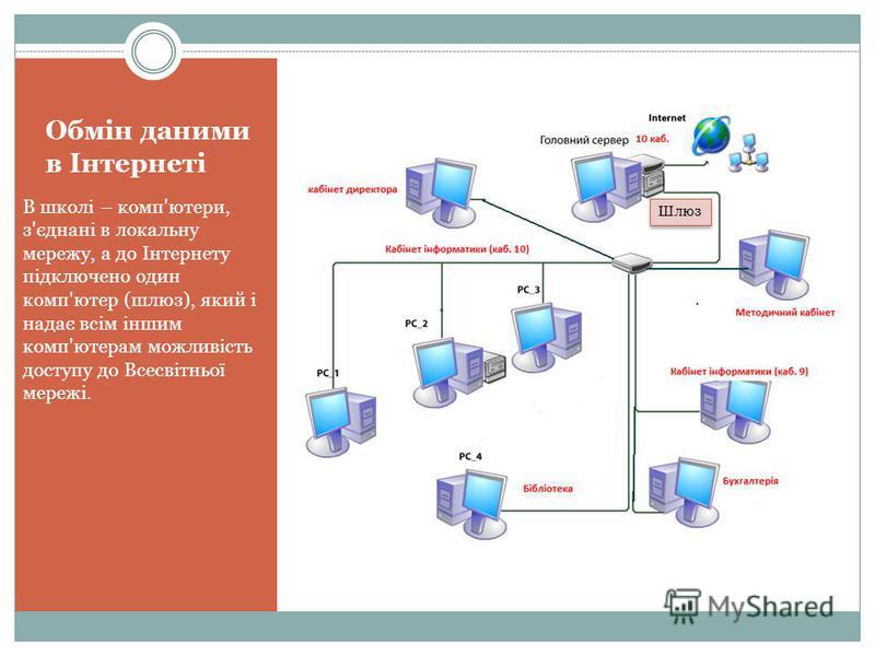 В школі – комп'ютери, з'єднані в локальну мережу, а до Інтернету підключено один комп'ютер (шлюз), який і надає всім іншим комп'ютерам можливість доступу до Всесвітньої мережі. Шлюз
