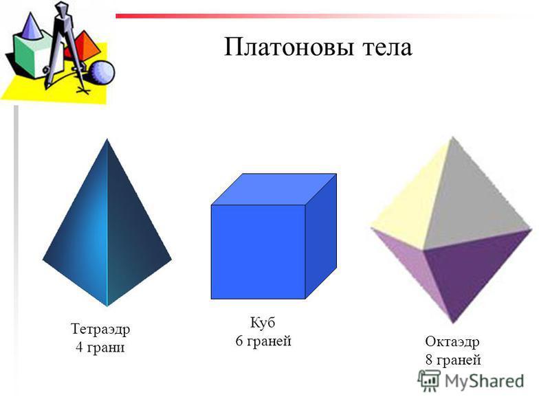 Платоновы тела Куб 6 граней Тетраэдр 4 грани Октаэдр 8 граней