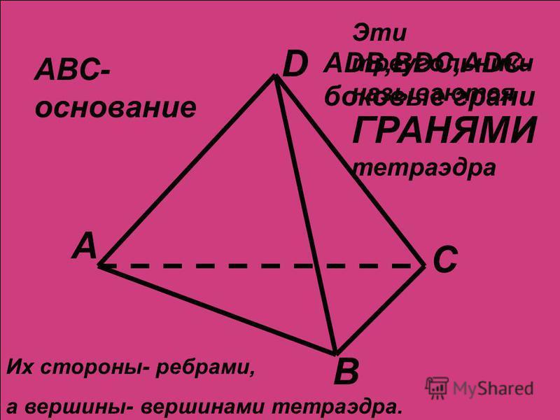 А В С D Эти треугольники называются ГРАНЯМИ тетраэдра Их стороны- ребрами, а вершины- вершинами тетраэдра. АВС- основание ADB,BDC,ADC- боковые грани