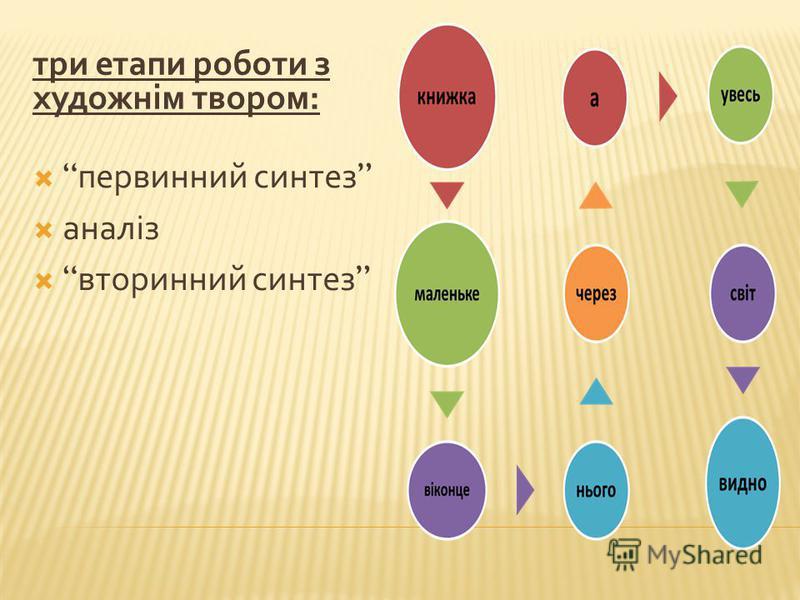 три етапи роботи з художнім твором : первинний синтез аналіз вторинний синтез