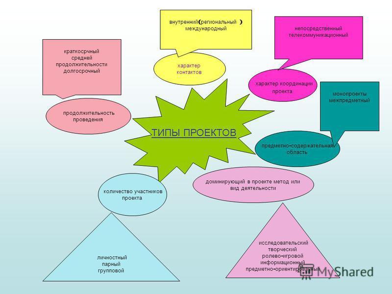 ТИПЫ ПРОЕКТОВ характер координации проекта предметно - содержательная область доминирующий в проекте метод или вид деятельности количество участников проекта характер контактов продолжительность проведения исследовательский творческий ролевой - игров