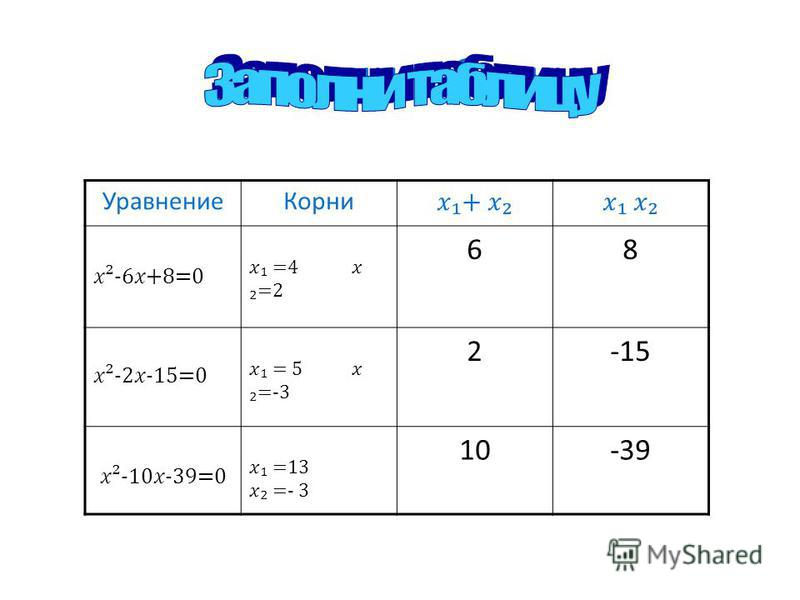 Заполни таблицу Уравнение Корни + ²-6+8=0 =4 =2 68 ²-2-15=0 = 5 =-3 2-15 ²-10-39=0 =13 =- 3 10-39