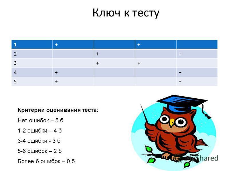 Ключ к тесту 1++ 2++ 3++ 4++ 5++ Критерии оценивания теста: Нет ошибок – 5 б 1-2 ошибки – 4 б 3-4 ошибки - 3 б 5-6 ошибок – 2 б Более 6 ошибок – 0 б