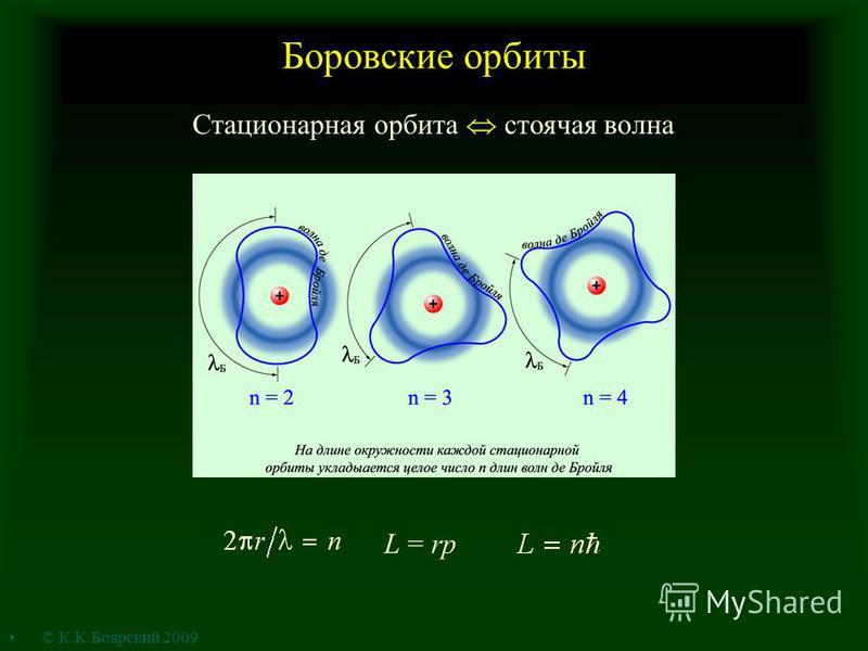 Боровские орбиты L = rp Стационарная орбита стоячая волна © К.К.Боярский 2009