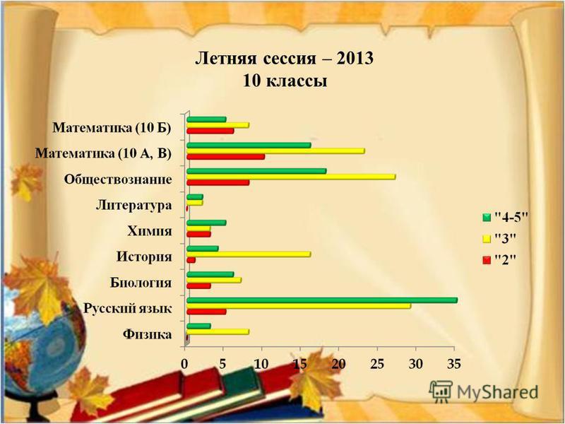 Летняя сессия – 2013 10 классы