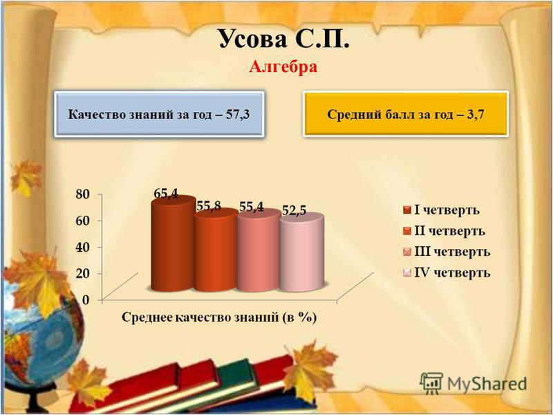Усава С.П. Алгебра Качество знаний за год – 57,3 Средний балл за год – 3,7