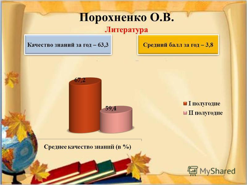 Порохненко О.В. Литература Качество знаний за год – 63,3 Средний балл за год – 3,8