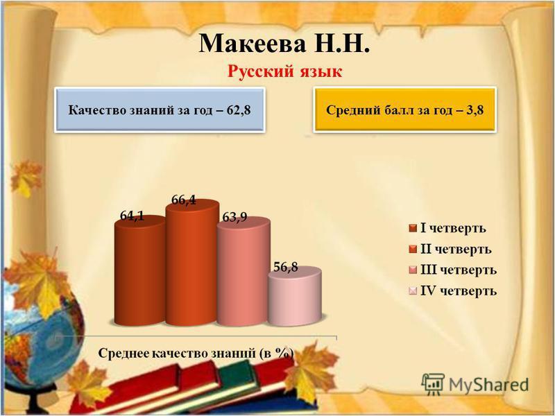 Макеева Н.Н. Русский язык Качество знаний за год – 62,8 Средний балл за год – 3,8
