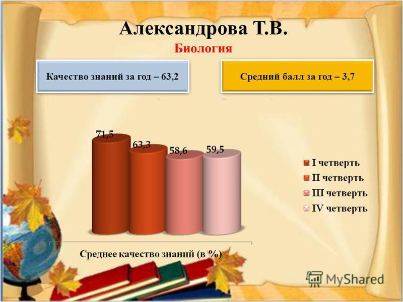 Александрава Т.В. Биология Качество знаний за год – 63,2 Средний балл за год – 3,7