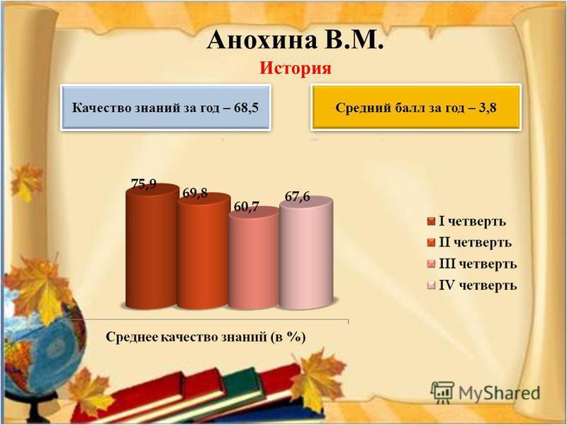Анохина В.М. История Качество знаний за год – 68,5 Средний балл за год – 3,8