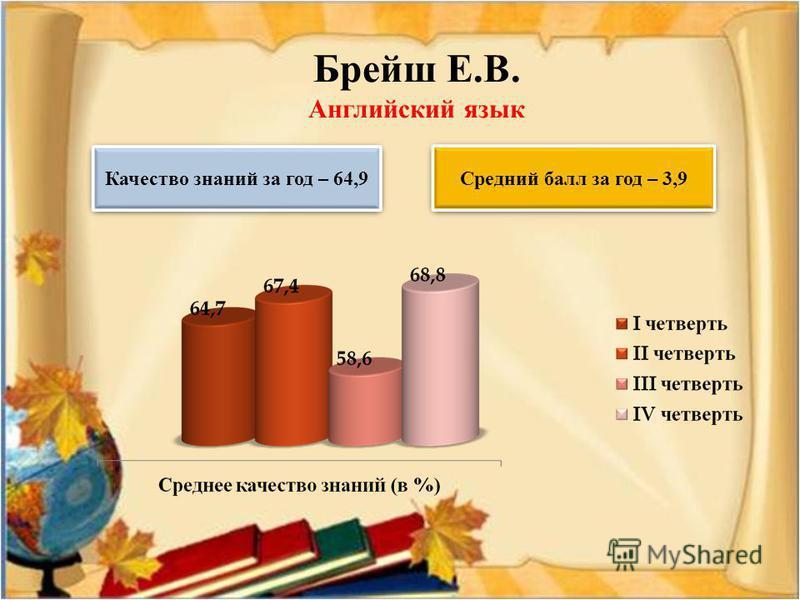 Брейш Е.В. Английский язык Качество знаний за год – 64,9 Средний балл за год – 3,9