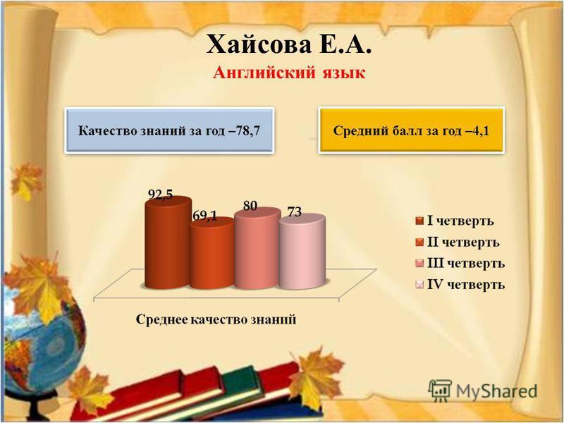 Хайсава Е.А. Английский язык Качество знаний за год –78,7 Средний балл за год –4,1