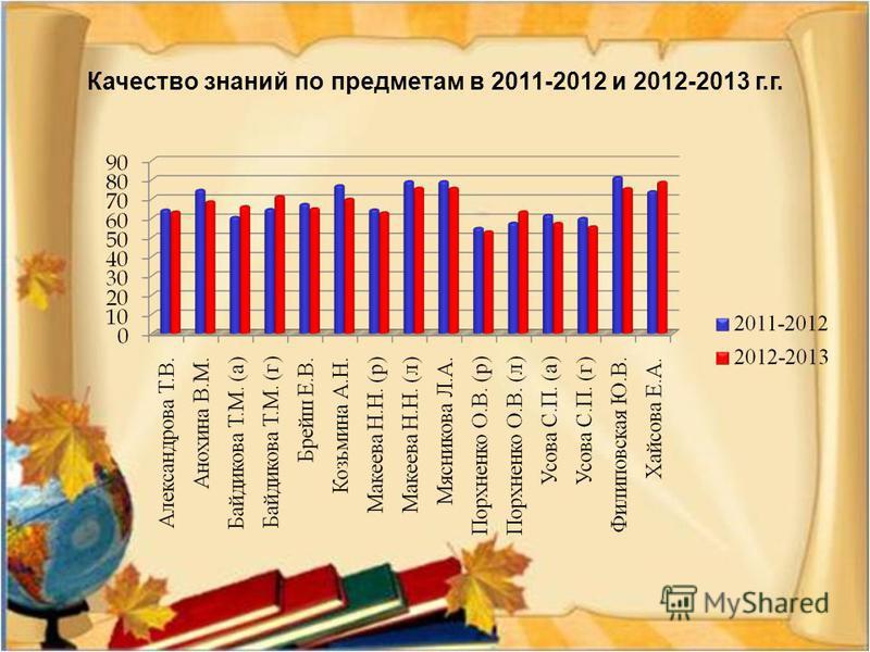Качество знаний по предметам в 2011-2012 и 2012-2013 г. г.
