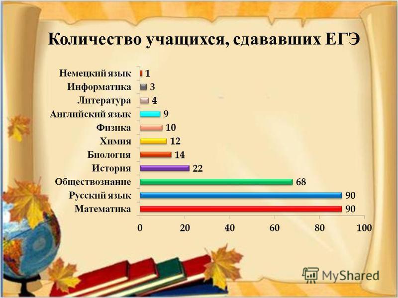 Количество учащихся, сдававших ЕГЭ