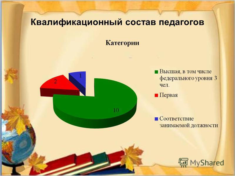 Квалификационный состав педагогов