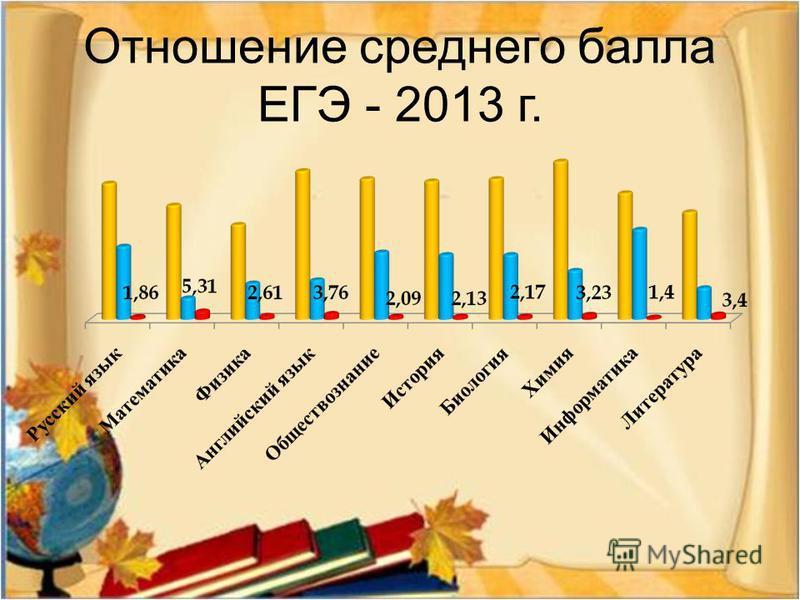 Отношение среднего балла ЕГЭ - 2013 г.