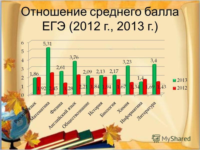 Отношение среднего балла ЕГЭ (2012 г., 2013 г.)