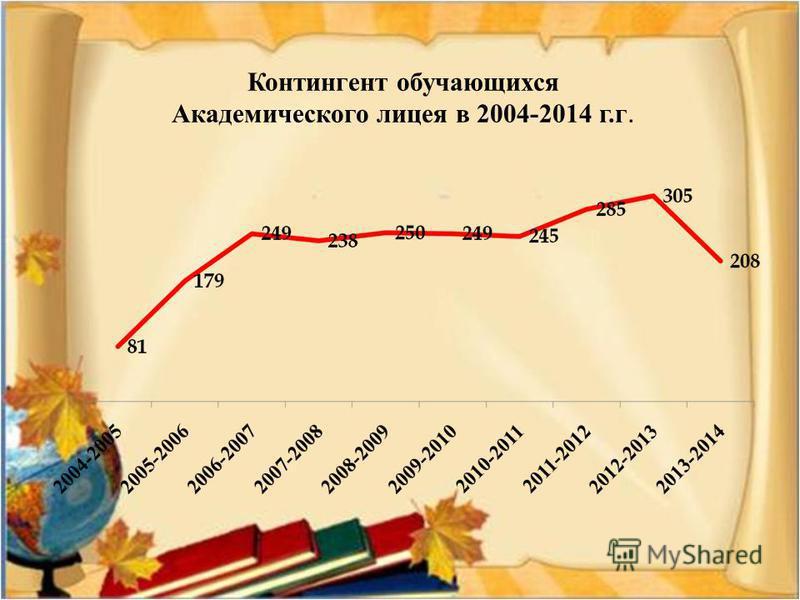 Контингент обучающихся Академического лицея в 2004-2014 г.г.