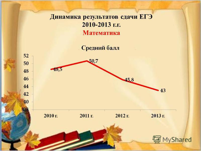 Динамика результатов сдачи ЕГЭ 2010-2013 г.г. Математика