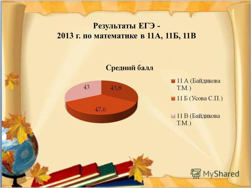 Результаты ЕГЭ - 2013 г. по математике в 11А, 11Б, 11В