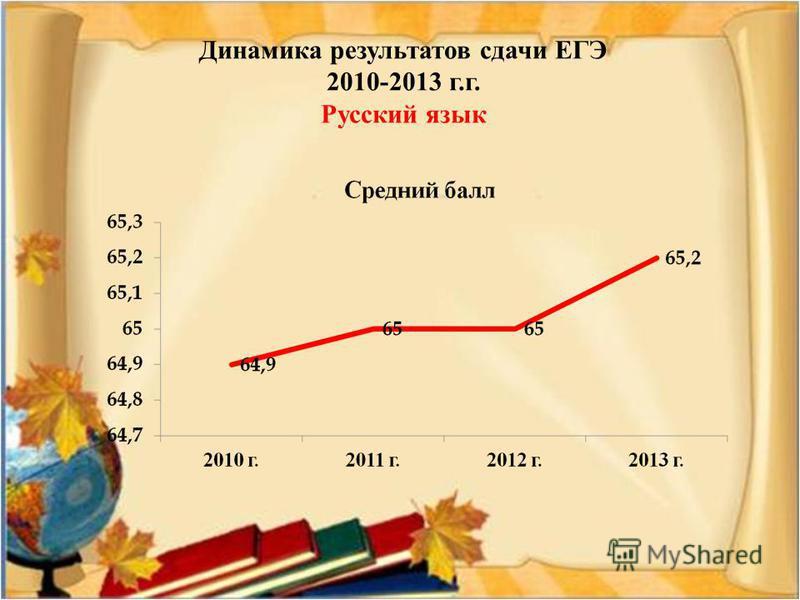 Динамика результатов сдачи ЕГЭ 2010-2013 г.г. Русский язык