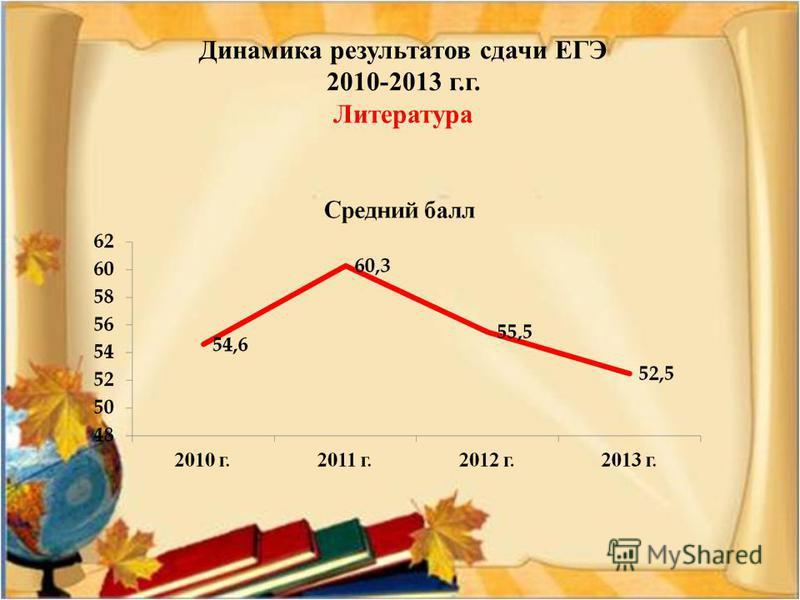 Динамика результатов сдачи ЕГЭ 2010-2013 г.г. Литература