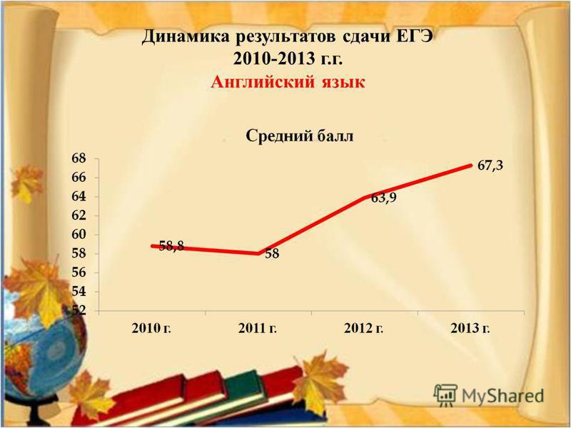 Динамика результатов сдачи ЕГЭ 2010-2013 г.г. Английский язык