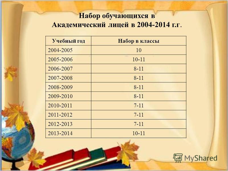 Набор обучающихся в Академический лицей в 2004-2014 г.г. Учебный год Набор в классы 2004-200510 2005-200610-11 2006-20078-11 2007-20088-11 2008-20098-11 2009-20108-11 2010-20117-11 2011-20127-11 2012-20137-11 2013-201410-11