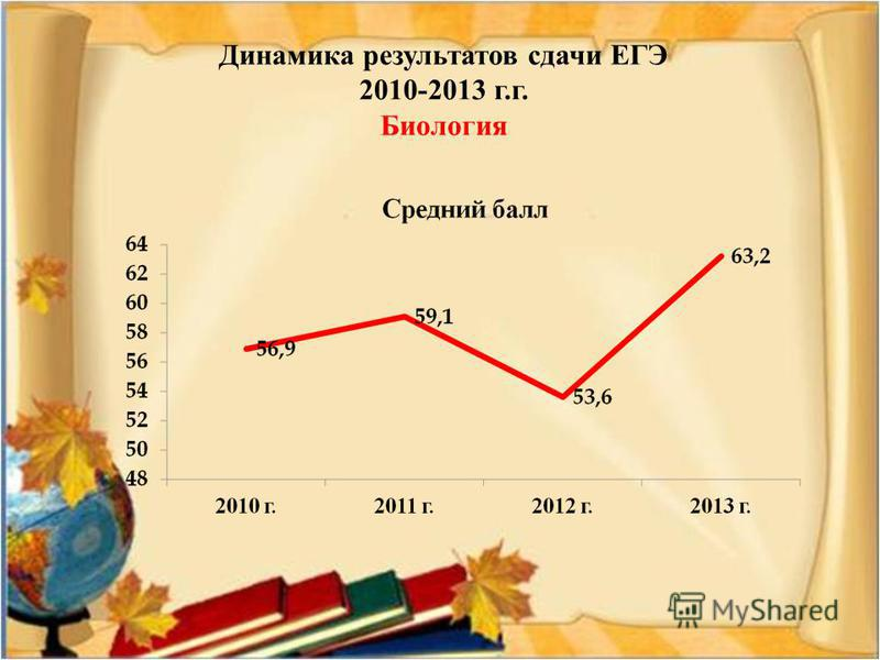 Динамика результатов сдачи ЕГЭ 2010-2013 г.г. Биология