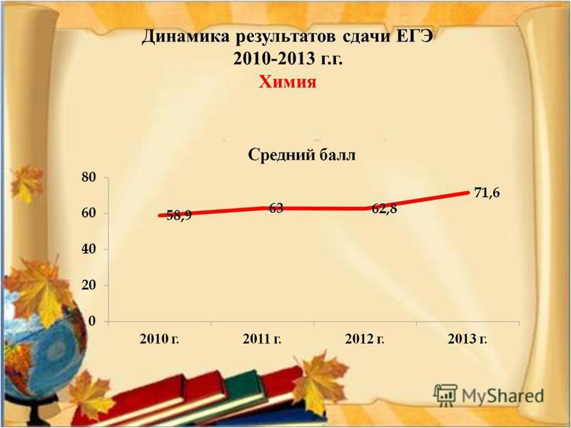 Динамика результатов сдачи ЕГЭ 2010-2013 г.г. Химия